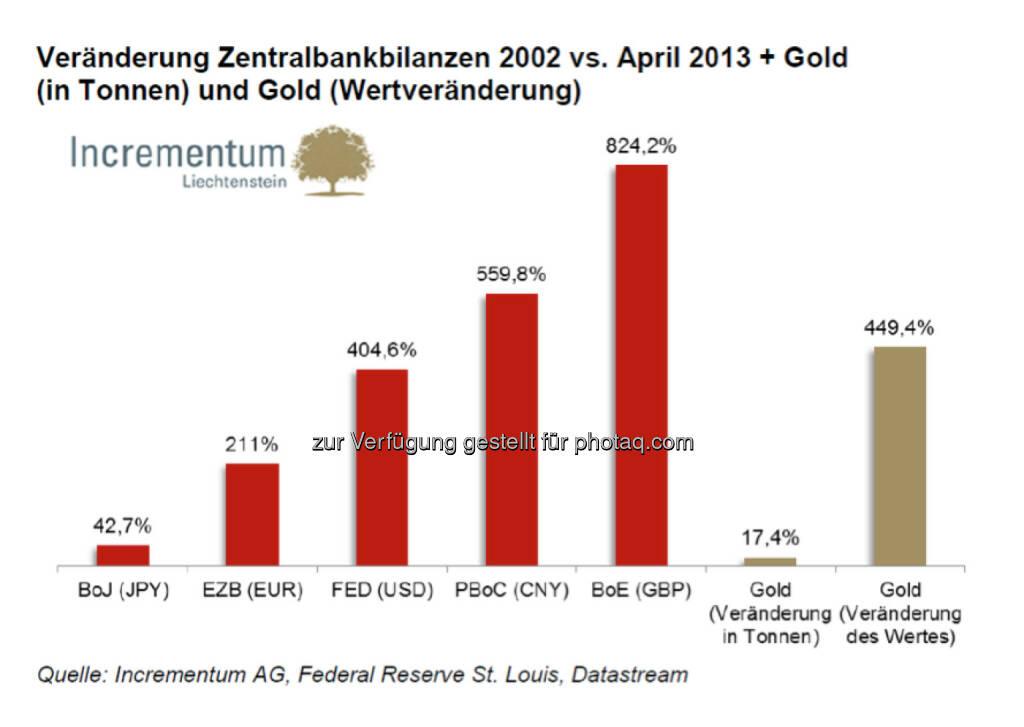 Veränderung Zentralbankbilanzen 2002 vs. April 2013 + Gold (in Tonnen) und Gold (Wertveränderung) (c) Incrementum (28.07.2013)