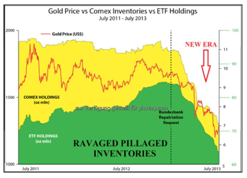 Gold Price vs. Comex Inventories vs. ETF Holdings (aus dem philoro-Marktbericht) (05.08.2013)