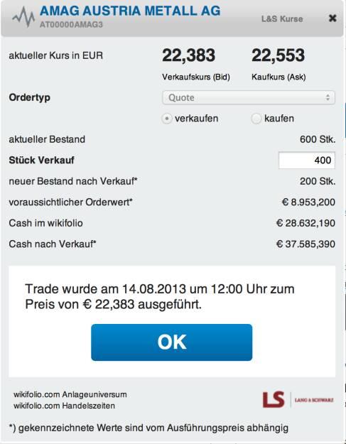 7. Trade für https://www.wikifolio.com/de/DRASTIL1-Stockpicking-sterreich: Verkauf 400 Amag zu 22,383: 14.08.2013 12:06:14 WFDRASTIL1 - Kommentar zu AMAG AUSTRIA METALL AG (AT00000AMAG3) - Ich habe für 400 der 600 Amag 6,42 Prozent Gewinn mitgenommen, die Spekulation ist weitgehend aufgegangen, kurzfristig sehe ich nicht mehr allzu viel Platz nach oben, © wikifolio WFDRASTIL1 (14.08.2013)