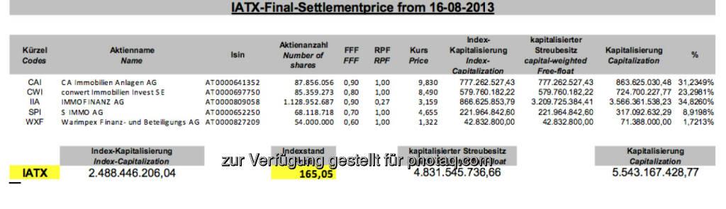 IATX-Settlement August 2013 bei 165,05 (c) Wiener Börse (16.08.2013)