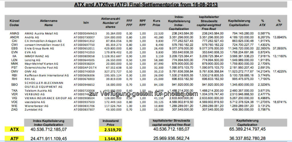 ATX-Settlement August 2013 bei 2519,70 (c) Wiener Börse (16.08.2013)