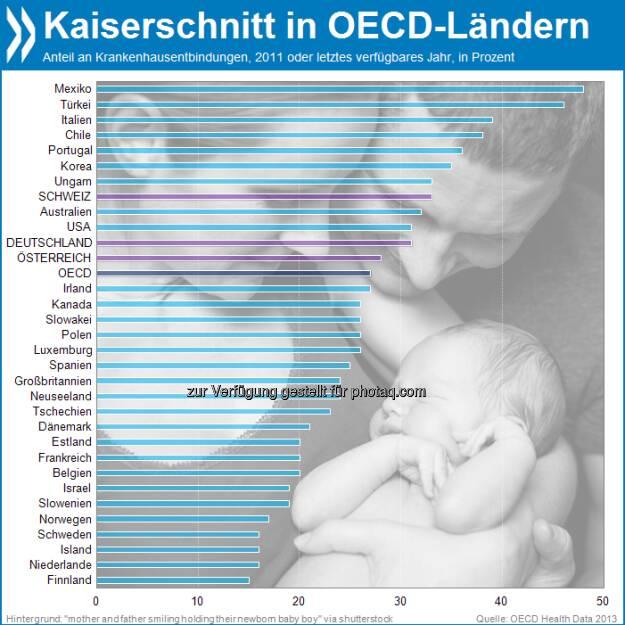 Leichte(re) Geburt? In Deutschland und der Schweiz werden gut ein Drittel aller Kinder per Kaiserschnitt entbunden. Das ist mehr als im OECD-Mittel. Am meisten Babys erblicken so das Licht der Welt in Mexiko.  Mehr unter http://bit.ly/1dcYEZk (OECD Health Data 2013), © OECD (17.08.2013)