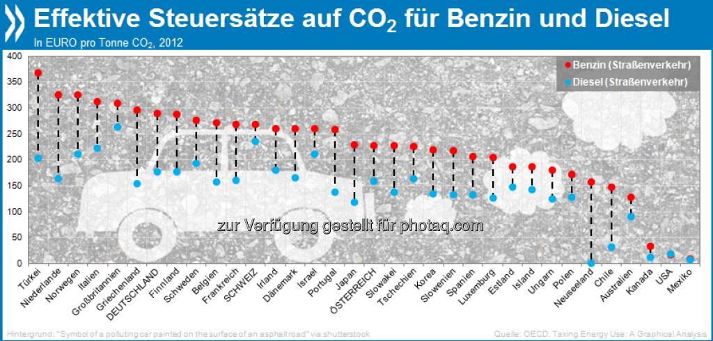 Im Steuer-Zwiespalt: Diesel wird im OECD-Schnitt um ein Drittel weniger besteuert als Benzin, obwohl ein Liter Diesel 18 Prozent mehr CO2-Emissionen produziert.  Mehr unter http://bit.ly/13LgyKU (Taxing Energy Use: A Graphical Analysis, S. 39/40), © OECD (22.08.2013)