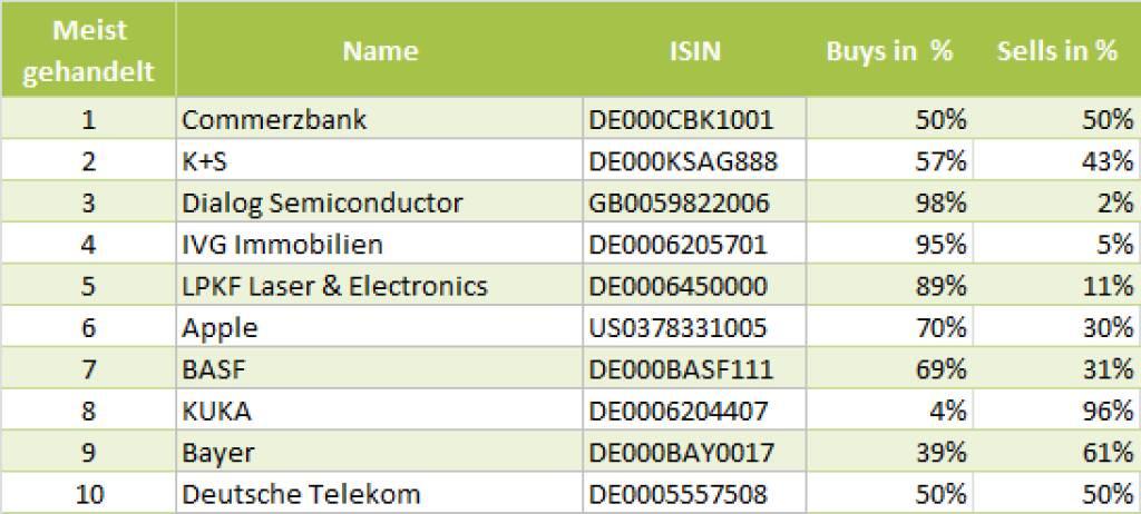 wikifolio-View 23.8.: Die Gesamtübersicht mit Commerzbank meistgehandelt (23.08.2013)
