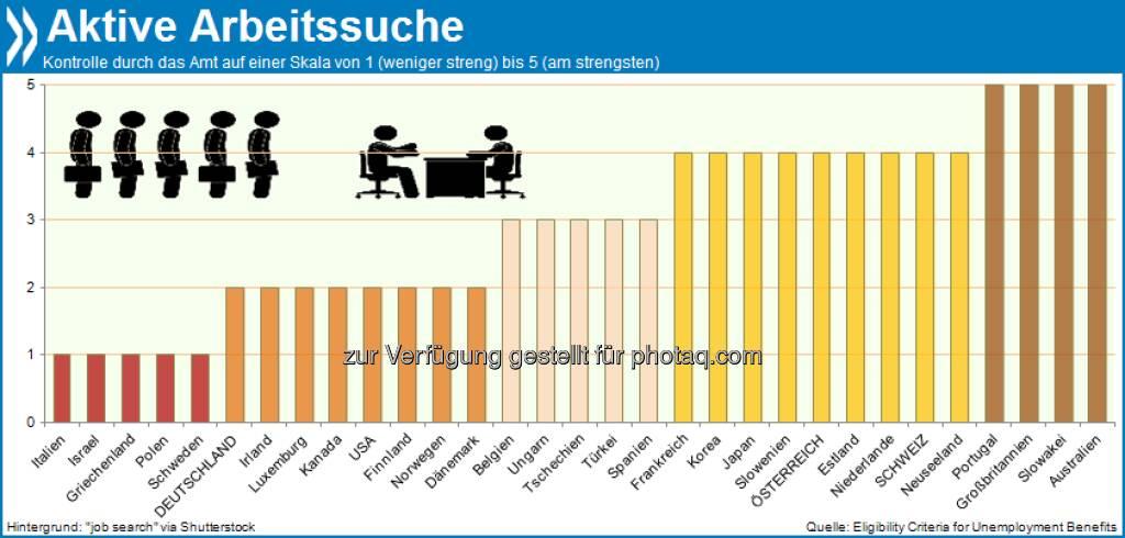 Von Amts wegen: Arbeitslosengeldbezieher in Australien, Großbritannien, Portugal und der Slowakei müssen alle zwei Wochen oder öfter belegen, dass sie aktiv eine Stelle suchen. Österreich und die Schweiz verlangen monatliche Nachweise. In Deutschland muss die Jobsuche nur auf Nachfrage dokumentiert werden.  Mehr unter http://bit.ly/180E2z8 (Eligibility Criteria for Unemployment Benefits, S.18 & S.50f.), © OECD (28.08.2013)