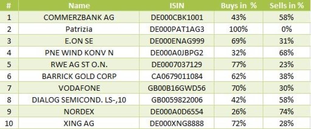 wikifolio-View 29.8.: Die Gesamtübersicht mit Commerzbank meistgehandelt (29.08.2013)