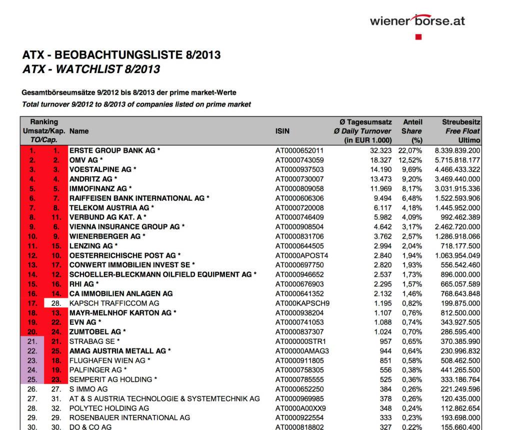 ATX-Beobachtungsliste 8/2013 (c) Wiener Börse (02.09.2013)