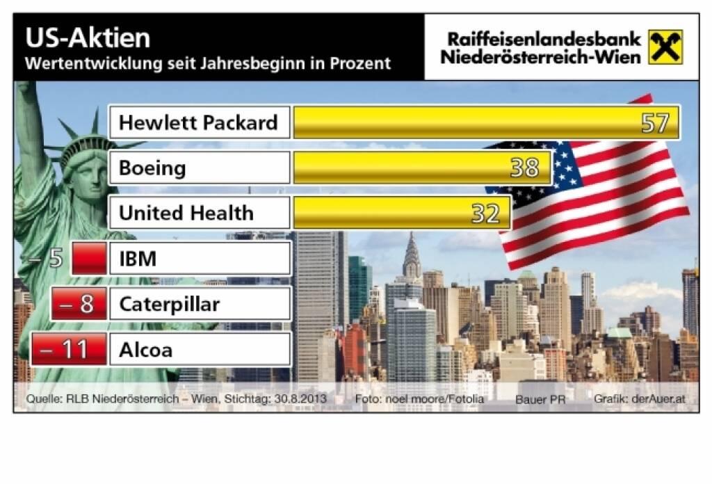 Börsegrafik der Woche: Hewlett Packard, Boeing, United Health, IBM, Caterpillar, Alcoa US-Aktien year-to-date (c) derAuer Grafik Buch Web (07.09.2013)