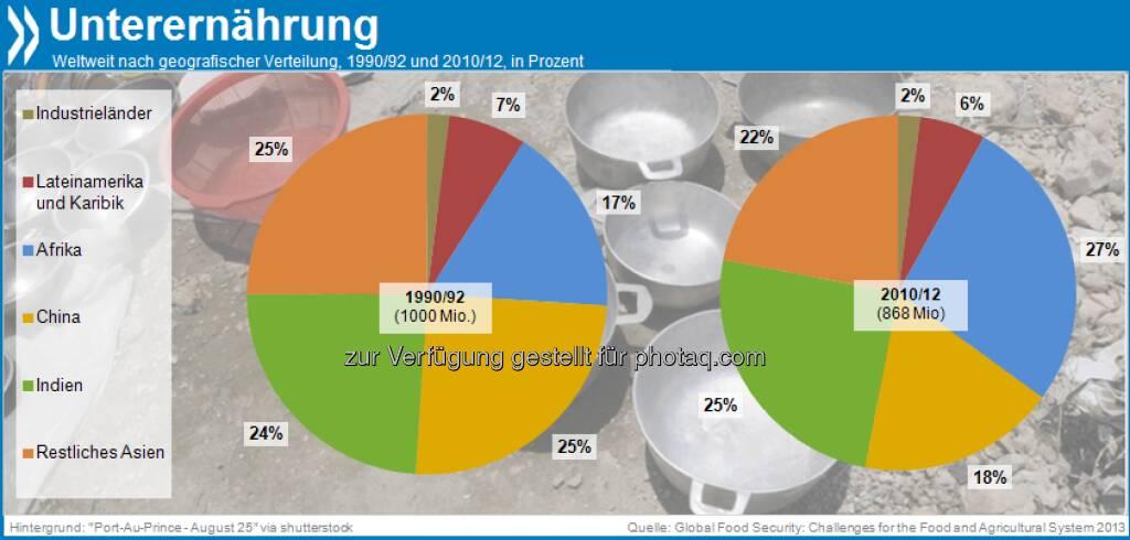 Richtige Richtung, falsches Tempo: Die Zahl der Unterernährten ist weltweit seit Anfang der 90er Jahre von einer Milliarde auf knapp 870 Millionen Menschen gesunken. 70 Prozent von ihnen leben in Ländern mit mittlerem Einkommen, zumeist in Asien.  Mehr unter http://dx.doi.org/10.1787/9789264195363-4-en (Global Food Security, S.24), © OECD (11.09.2013)