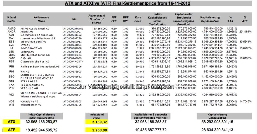 November-Settlement des ATX (c) Wiener Börse (15.12.2012)