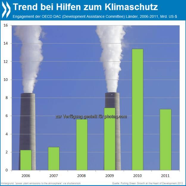 Ungünstiges Klima: Bis 2010 sind die finanziellen Mittel, die die größten Geberländer speziell für den Klimaschutz bereitstellten, kontinuierlich gewachsen. 2011 nahmen sie drastisch ab.  Mehr unter http://bit.ly/1aHgemf (OECD Green Growth Studies - Putting Green Growth at the Heart of Development 2013, S.119f.), © OECD (17.09.2013)