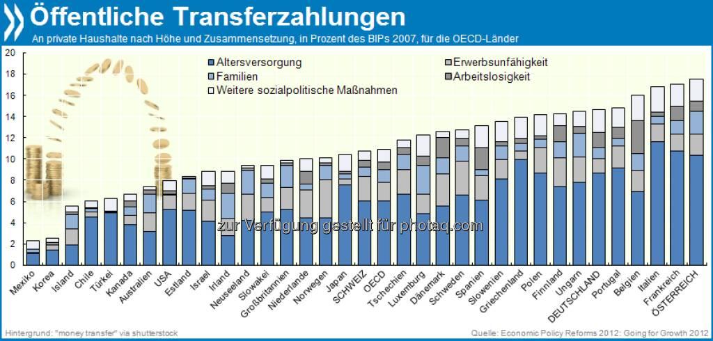 Sehr sozial: In Österreich machen Transferleistungen 18 Prozent des Bruttoinlandsprodukts aus - so viel wie in keinem anderen OECD-Land. Der größte Anteil der Transfers fließt in fast allen Staaten in die Renten.  Mehr unter http://bit.ly/16wKWhb (Economic Policy Reforms 2012: Going for Growth, S.192), © OECD (17.09.2013)