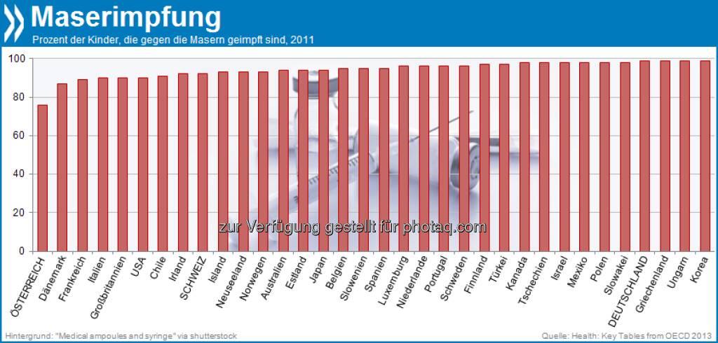 Impfmuffel? In Österreich sind mit 76 Prozent am wenigsten Kinder gegen die Masern geimpft. In Deutschland und der Schweiz sind es über 90 Prozent - auch in den meisten anderen OECD-Ländern wird beinahe flächendeckend geimpft.  Mehr unter http://bit.ly/1faSY34 (Health: Key Tables from OECD 2013), © OECD (20.09.2013)